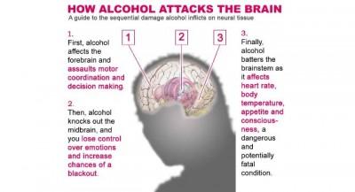 Alcohol Sid Effect
