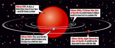 Habitable planet gliese - Red Dwarf Star
