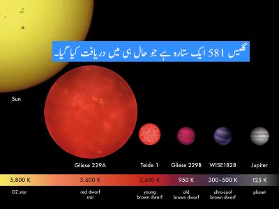 Red Dwarf Star