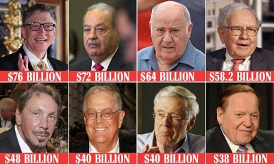 World's Richest Peoples