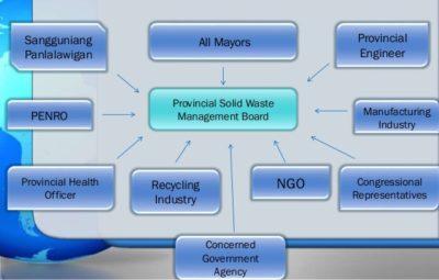 Solid Waste Management Board