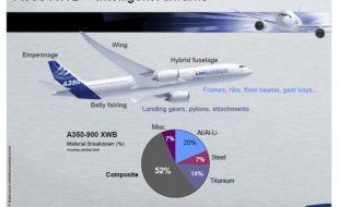 ایئربس A350 کی بیٹریاں تبدیل کر دی گئیں