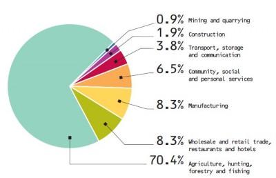 Labor Force Graph